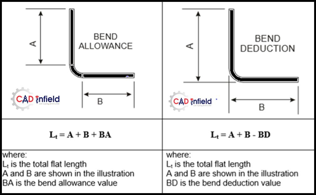 Sheet Metal Fabrication Fundamental - Cad Infield ...